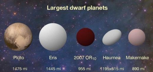 Астрономы NASA нашли крупнейшую планету Солнечной системы